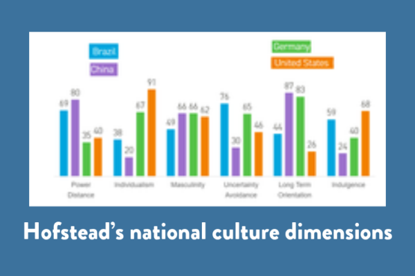 Hofstead's national culture dimensions
